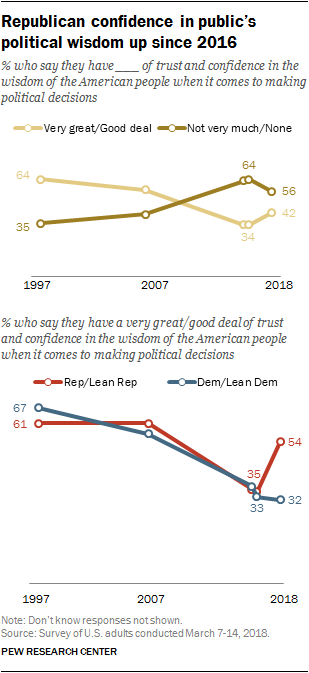 Republican confidence in public's political wisdom up since 2016