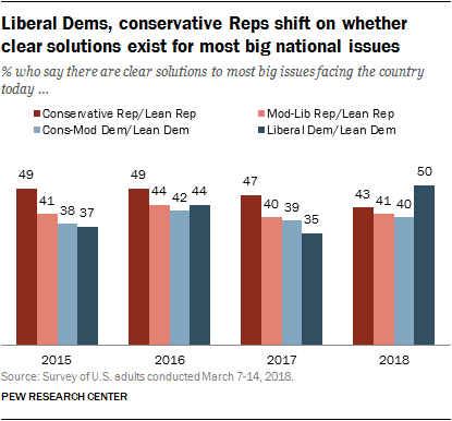 Liberal Dems, conservative Reps shift on whether clear solutions exist for most big national issues