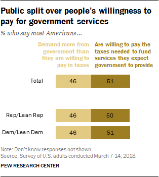 Public split over people's willingness to pay for government services