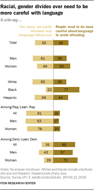Racial, gender divides over need to be more careful with language