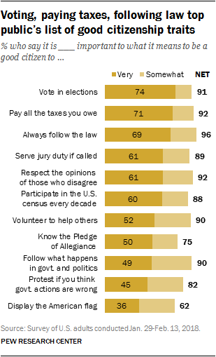 Voting, paying taxes, following law top public's list of good citizenship traits