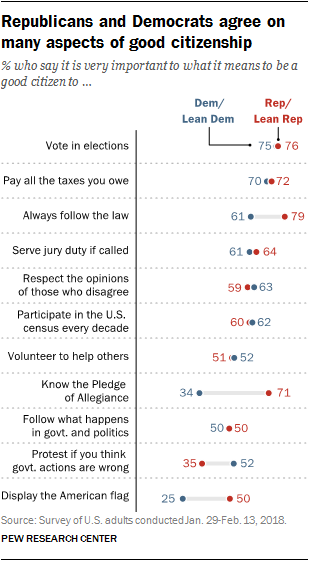 Republicans and Democrats agree on many aspects of good citizenship