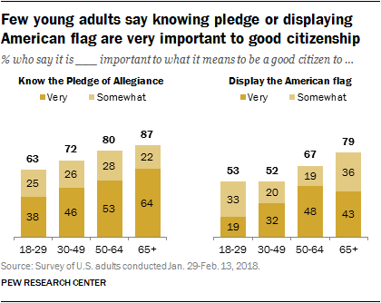 Few young adults say knowing pledge or displaying American flag are very important to good citizenship