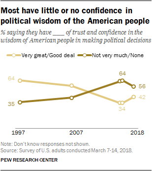 Most have little or no confidence in political wisdom of the American people