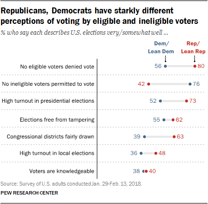 Republicans, Democrats have starkly different perceptions of voting by eligible and ineligible voters