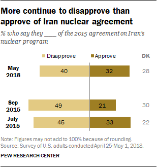 More continue to disapprove than approve of Iran nuclear agreement