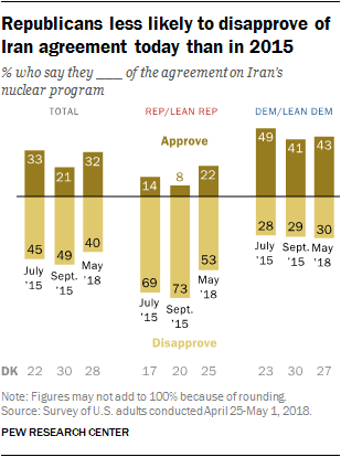 Republicans less likely to disapprove of Iran agreement today than in 2015