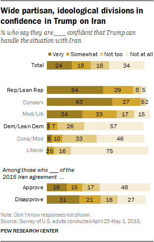 Wide partisan, ideological divisions in confidence in Trump on Iran