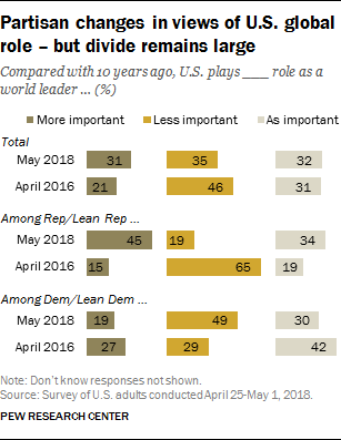 Partisan changes in views of U.S. global role – but divide remains large