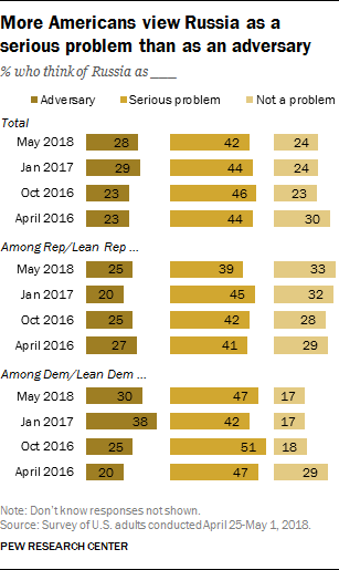 More Americans view Russia as a serious problem than as an adversary