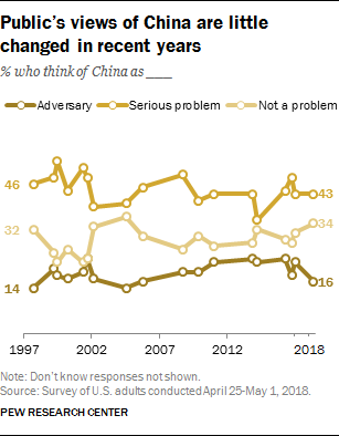 Public's views of China are little changed in recent years