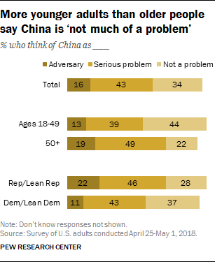 More younger adults than older people say China is 'not much of a problem'