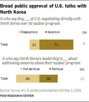 Broad public approval of U.S. talks with North Korea