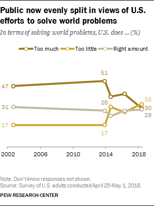Public now evenly split in views of U.S. efforts to solve world problems