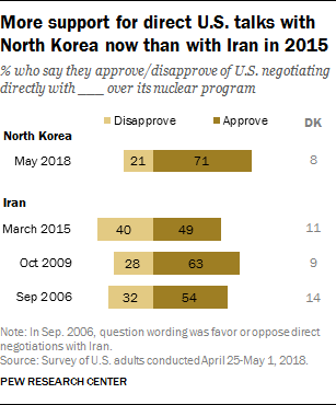 More support for direct U.S. talks with North Korea now than with Iran in 2015