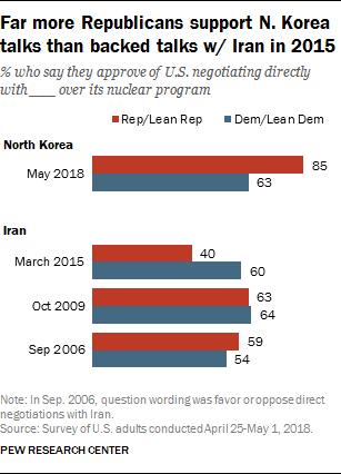 Far more Republicans support N. Korea talks than backed talks w/ Iran in 2015
