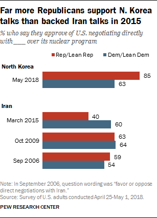 Far more Republicans support N. Korea talks than backed Iran talks in 2015