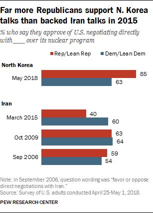 Far more Republicans support N. Korea talks than backed Iran talks in 2015
