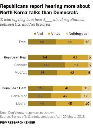 Republicans report hearing more about North Korea talks than Democrats