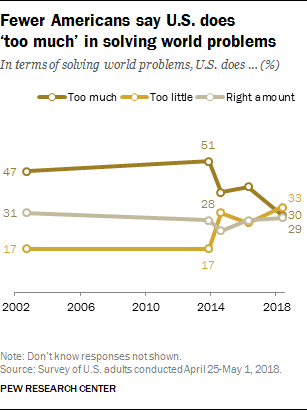 Fewer Americans say U.S. does 'too much' in solving world problems