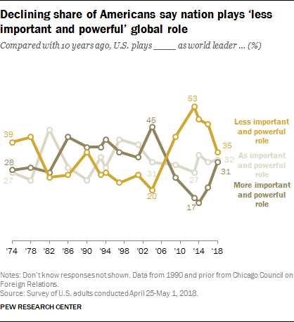 Declining share of Americans say nation plays 'less important and powerful' global role