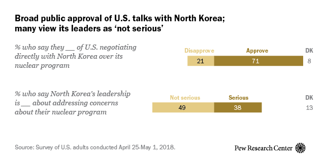 Broad public approval of U.S. talks with North Korea; many view its leaders as 'not serious'