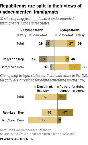 Republicans are split in their views of undocumented immigrants