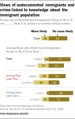 Views of undocumented immigrants and crime linked to knowledge about the immigrant population