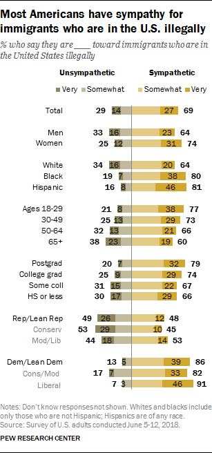 Most Americans have sympathy for immigrants who are in the U.S. illegally