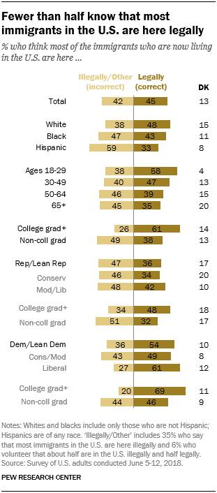 Fewer than half know that most immigrants in the U.S. are here legally