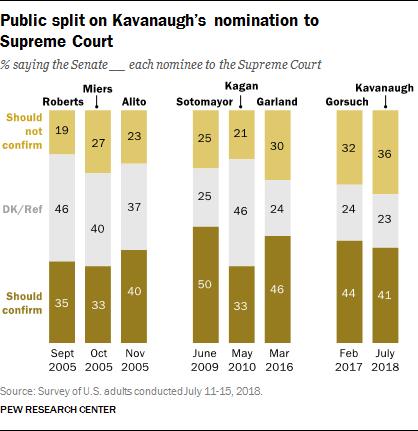 Public split on Kavanaugh's nomination to Supreme Court