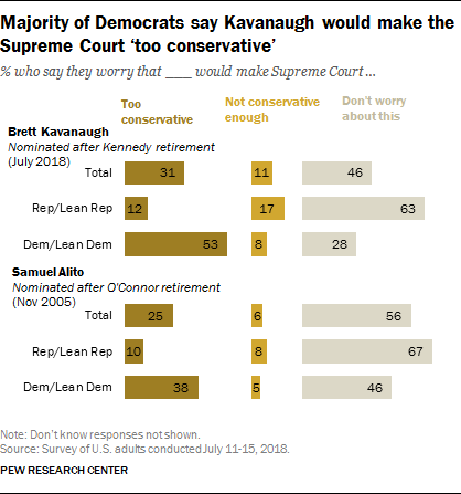 Majority of Democrats say Kavanaugh would make the Supreme Court 'too conservative'