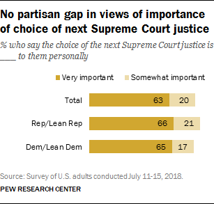 No partisan gap in views of importance of choice of next Supreme Court justice