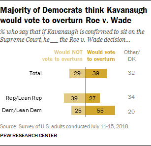 Majority of Democrats think Kavanaugh would vote to overturn Roe v. Wade