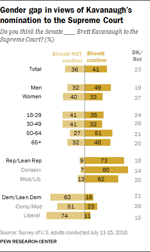 Gender gap in views of Kavanaugh's nomination to the Supreme Court