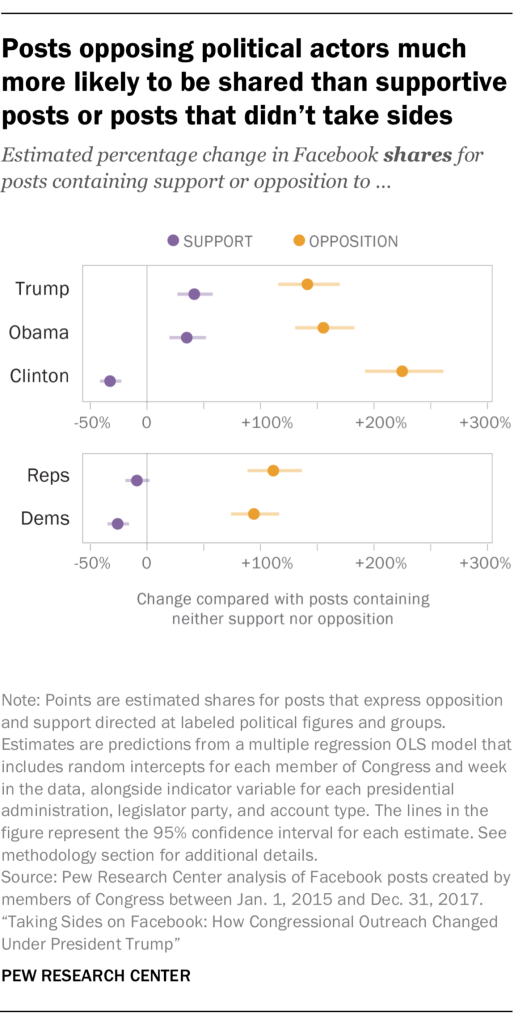 Posts opposing political actors much more likely to be shared than supportive posts or posts that didn't take sides