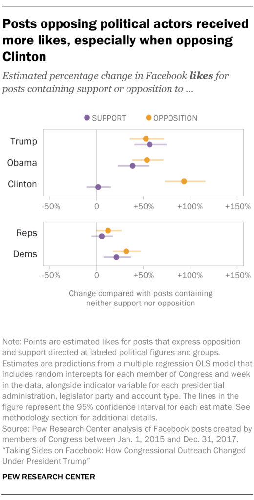 Posts opposing political actors received more likes, especially when opposing Clinton