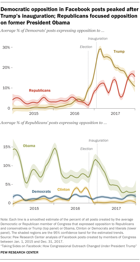 Democratic opposition in Facebook posts peaked after Trump's inauguration; Republicans focused opposition on former President Obama