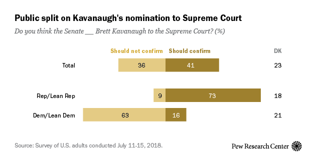 Public split on Kavanaugh's nomination to Supreme Court