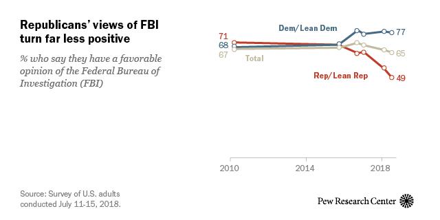Republicans' views of FBI turn far less positive