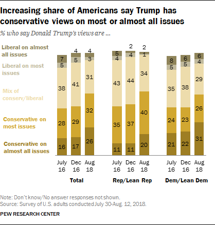 Increasing share of Americans say Trump has conservative views on most or almost all issues
