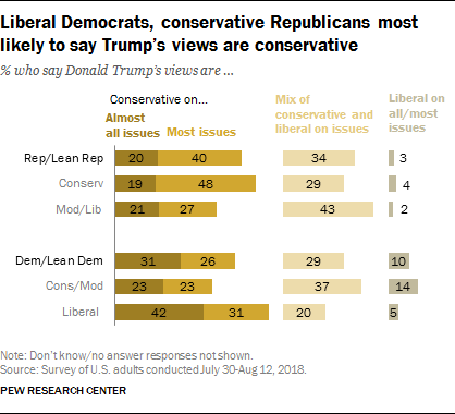 Liberal Democrats, conservative Republicans most likely to say Trump's views are conservative