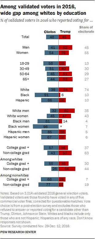 Among validated voters in 2016, wide gap among whites by education