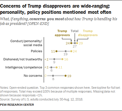 Concerns of Trump disapprovers are wide-ranging: personality, policy positions mentioned most often