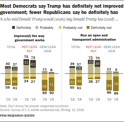 Most Democrats say Trump has definitely not improved government; fewer Republicans say he definitely has