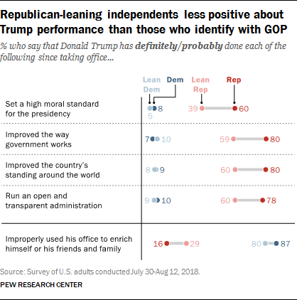 Republican-leaning independents less positive about Trump performance than those who identify with GOP