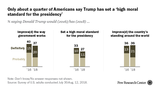 Only about a quarter of Americans say Trump has set a 'high moral standard'