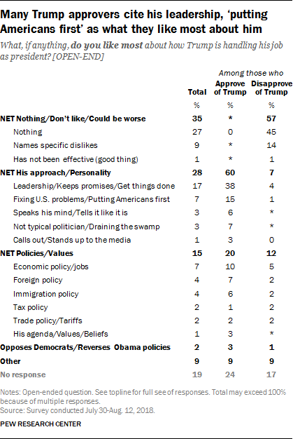Many Trump approvers cite his leadership, 'putting Americans first' as what they like most about him