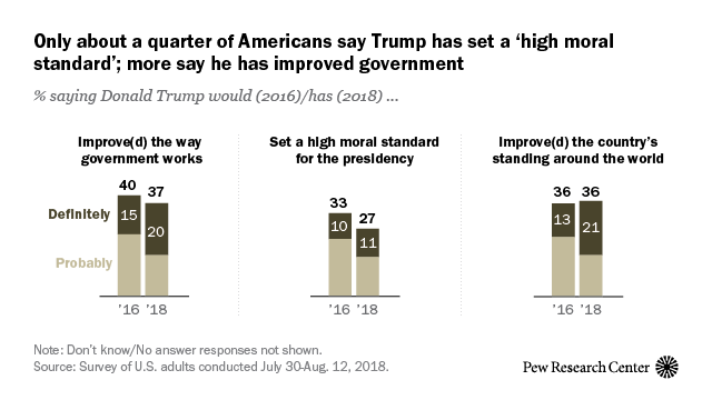 Only about a quarter of Americans say Trump has set a 'high moral standard for the presidency'