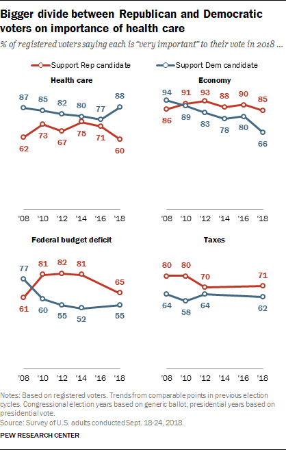 Bigger divide between Republican and Democratic voters on importance of health care
